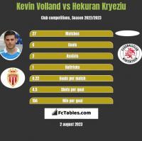 Kevin Volland vs Hekuran Kryeziu h2h player stats