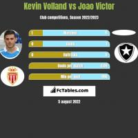 Kevin Volland vs Joao Victor h2h player stats
