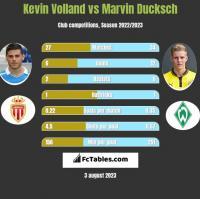 Kevin Volland vs Marvin Ducksch h2h player stats