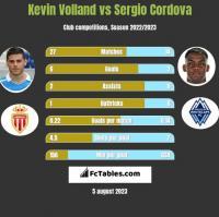 Kevin Volland vs Sergio Cordova h2h player stats