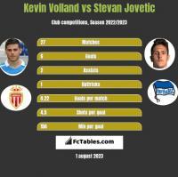 Kevin Volland vs Stevan Jovetić h2h player stats