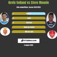 Kevin Volland vs Steve Mounie h2h player stats