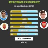 Kevin Volland vs Kai Havertz h2h player stats