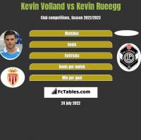 Kevin Volland vs Kevin Rueegg h2h player stats