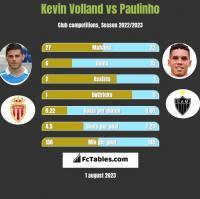Kevin Volland vs Paulinho h2h player stats