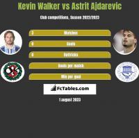 Kevin Walker vs Astrit Ajdarevic h2h player stats
