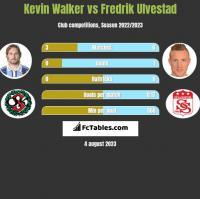 Kevin Walker vs Fredrik Ulvestad h2h player stats