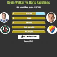 Kevin Walker vs Haris Radetinac h2h player stats
