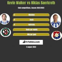 Kevin Walker vs Niklas Baerkroth h2h player stats
