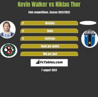 Kevin Walker vs Niklas Thor h2h player stats
