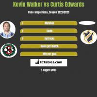 Kevin Walker vs Curtis Edwards h2h player stats