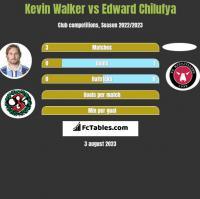 Kevin Walker vs Edward Chilufya h2h player stats