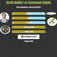 Kevin Walker vs Emmanuel Banda h2h player stats