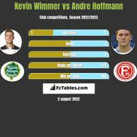 Kevin Wimmer vs Andre Hoffmann h2h player stats