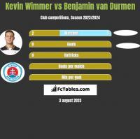 Kevin Wimmer vs Benjamin van Durmen h2h player stats