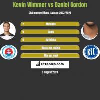 Kevin Wimmer vs Daniel Gordon h2h player stats