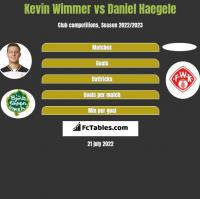Kevin Wimmer vs Daniel Haegele h2h player stats