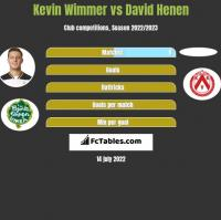 Kevin Wimmer vs David Henen h2h player stats