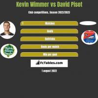 Kevin Wimmer vs David Pisot h2h player stats