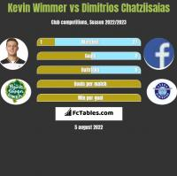 Kevin Wimmer vs Dimitrios Chatziisaias h2h player stats