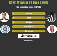 Kevin Wimmer vs Enes Saglik h2h player stats
