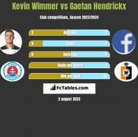 Kevin Wimmer vs Gaetan Hendrickx h2h player stats