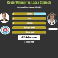 Kevin Wimmer vs Lasse Sobiech h2h player stats