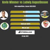 Kevin Wimmer vs Ludwig Augustinsson h2h player stats