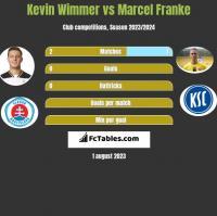 Kevin Wimmer vs Marcel Franke h2h player stats