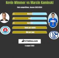 Kevin Wimmer vs Marcin Kaminski h2h player stats