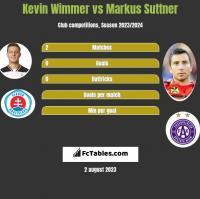 Kevin Wimmer vs Markus Suttner h2h player stats