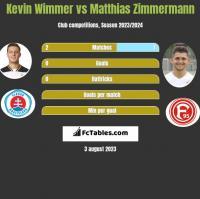 Kevin Wimmer vs Matthias Zimmermann h2h player stats
