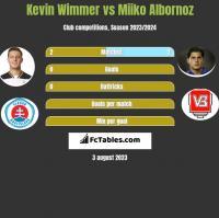 Kevin Wimmer vs Miiko Albornoz h2h player stats