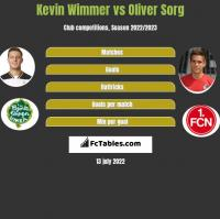Kevin Wimmer vs Oliver Sorg h2h player stats