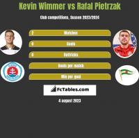 Kevin Wimmer vs Rafal Pietrzak h2h player stats