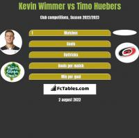 Kevin Wimmer vs Timo Huebers h2h player stats