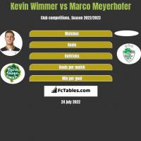 Kevin Wimmer vs Marco Meyerhofer h2h player stats