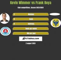 Kevin Wimmer vs Frank Boya h2h player stats