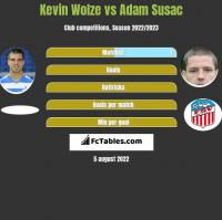 Kevin Wolze vs Adam Susac h2h player stats
