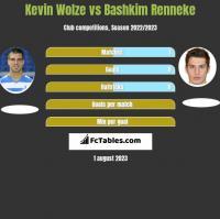 Kevin Wolze vs Bashkim Renneke h2h player stats
