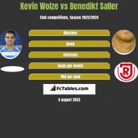 Kevin Wolze vs Benedikt Saller h2h player stats