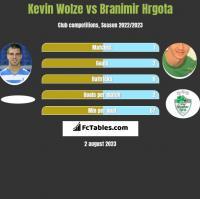 Kevin Wolze vs Branimir Hrgota h2h player stats