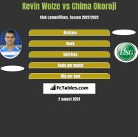 Kevin Wolze vs Chima Okoroji h2h player stats