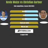 Kevin Wolze vs Christian Gartner h2h player stats