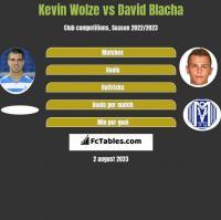 Kevin Wolze vs David Blacha h2h player stats