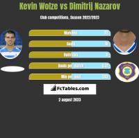Kevin Wolze vs Dimitrij Nazarov h2h player stats