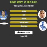 Kevin Wolze vs Enis Hajri h2h player stats