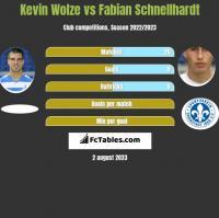Kevin Wolze vs Fabian Schnellhardt h2h player stats