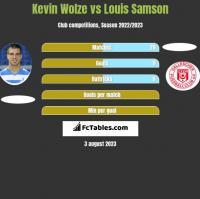 Kevin Wolze vs Louis Samson h2h player stats