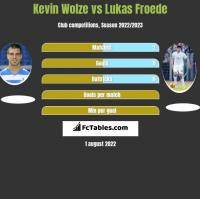 Kevin Wolze vs Lukas Froede h2h player stats